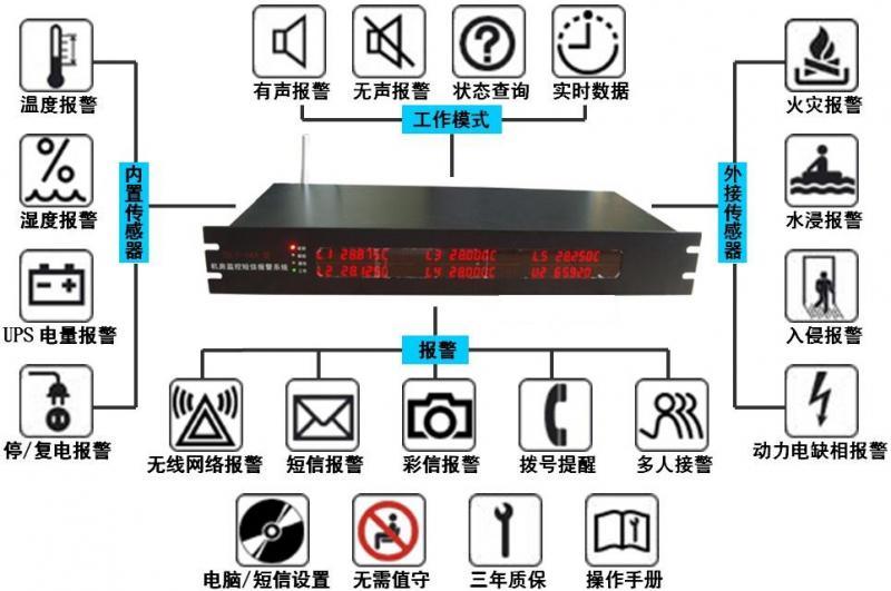 )设计,内置了温度、湿度、停电、复电、UPS电池电量、动力电缺相等传感器,只要将外接传感器放置在合适位置即可使用,无需特别安装。 n 零调试:主机在出厂时,已按客户所需配置设置了报警参数和报警内容。用户只要插入手机卡,向主机内的手机卡发几条短信注册接警电话号码,即可投入使用。 n 免维护:主机采用了高度集成化的AIO设计,并设有多重看门狗(自我保护)电路,对各组件实时监控(例如手机信号、电磁干扰、系统运行错误等),一旦出现问题,系统将自动重启,同时,主机设有强制复位功能,确保了主机长期工作的可靠性。 n